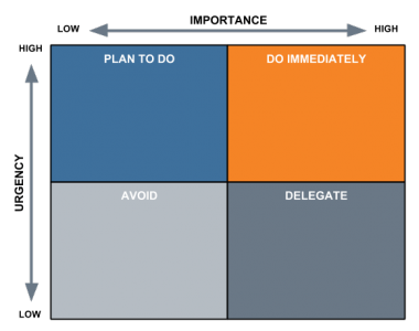 Priority Quadrant