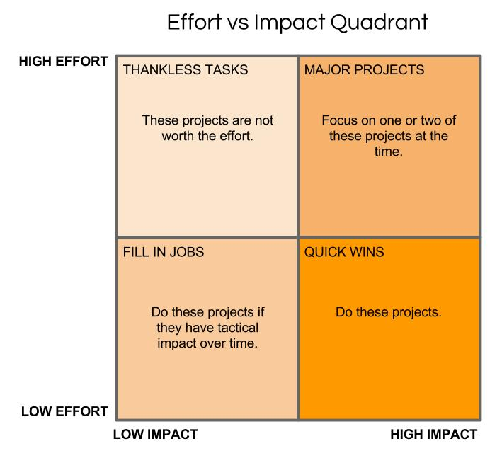 Effort vs Impact Quadrant
