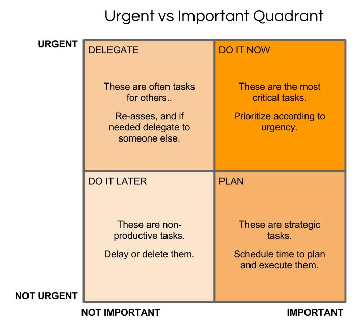 Image result for quadrant analysis